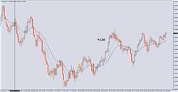 H4 Aussie Trades